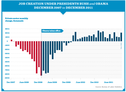 job growth under george w bush